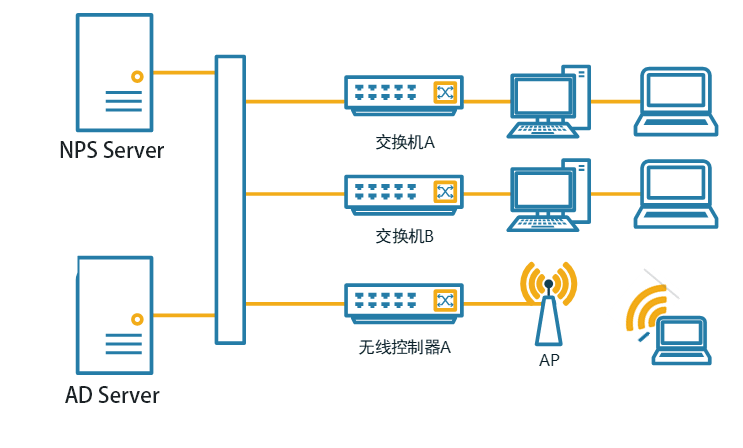Windows NPS( RADIUS ) server服务搭建 1
